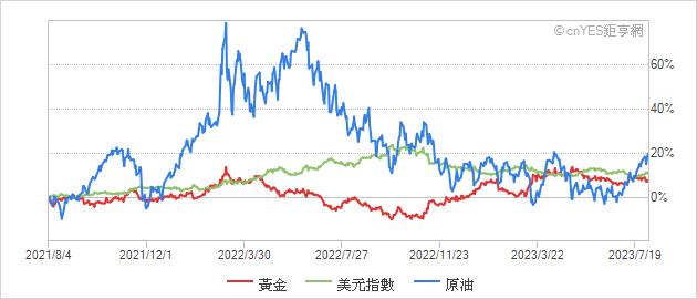 黃金/美元指數/原油相對走勢圖
