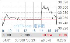 美元/台幣盤中走勢圖